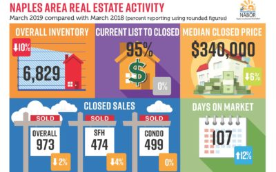 Real Estate Market Report March 2019