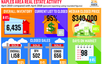 April Real Estate Market Report Naples FL 2019