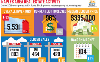 June real estate market update for Naples FL