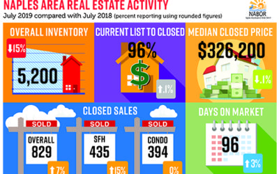 Naples Real Estate market update for July 2019