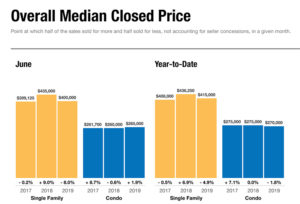 Overall median closed prices in Naples FL