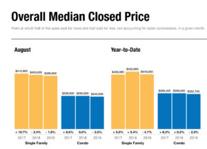 Overall median closed prices in Naples FL for August 2019