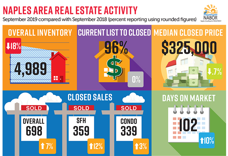 September Real Estate Market Report