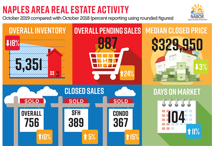 Naples Real Estate Market Report for Oct. 2019