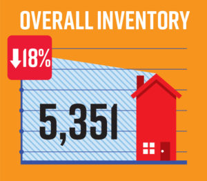 Inventory of homes for sale in Naples FL