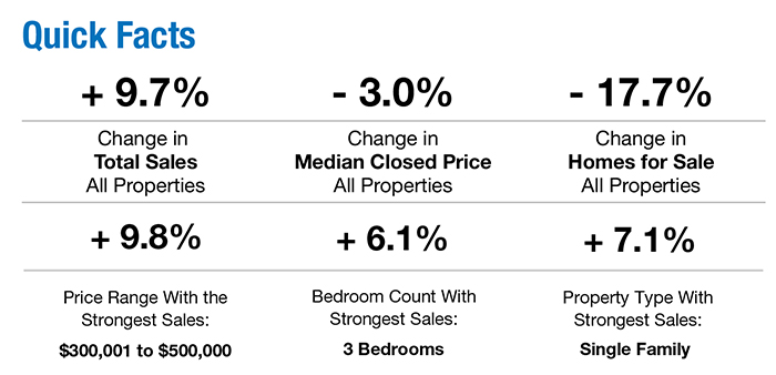 Overview of the Naples Real Estate Market