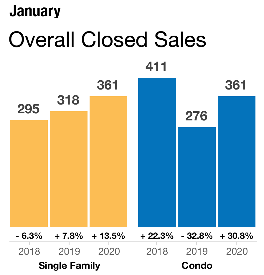 Closed home sales for Naples FL Jan 2020