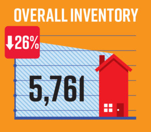 inventory levels for homes for sale in Naples FL are down in January 2020