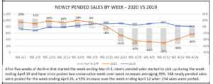 Pending home sales for Naples FL during Covid-19